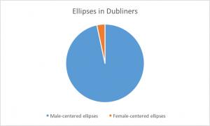 dubliners_ellipses