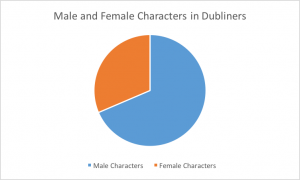 dubliners_characters