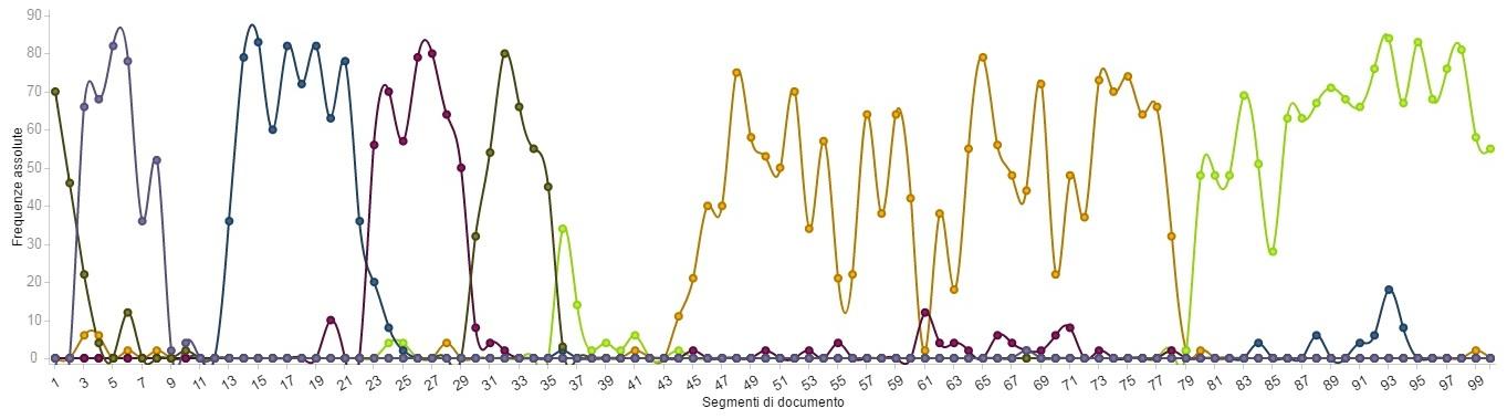 frequenza-assoluta-hashtags